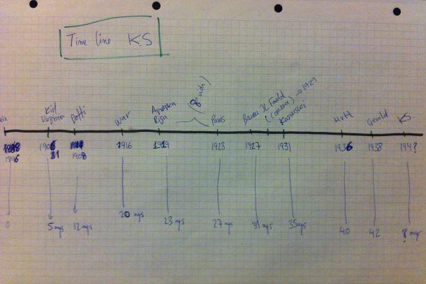 «Timeline» original de la vida de Kaspar Schwarz (imatge cedida per Carles Pradas).